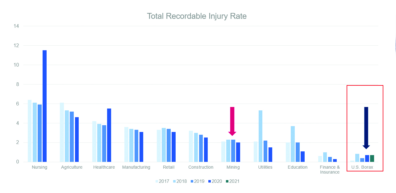 Total Recordable Injury Rate Graph